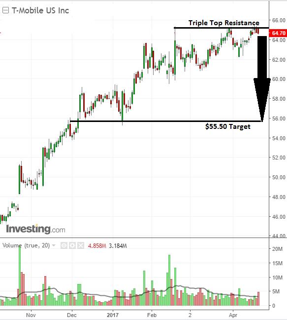 Tmus triple top holds smart investors short shar pic